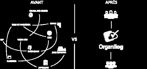 Schéma avant et après l'utilisation d'Organilog
