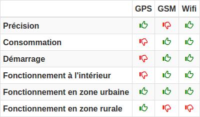 Tableau récapitulatif des systèmes localisation mobile