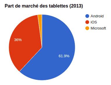 Part de marché des tablettes en 2013
